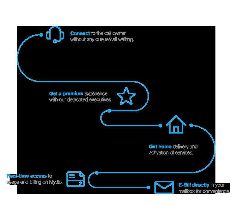 Jio Postpaid - Explore Postpaid Offers & Services